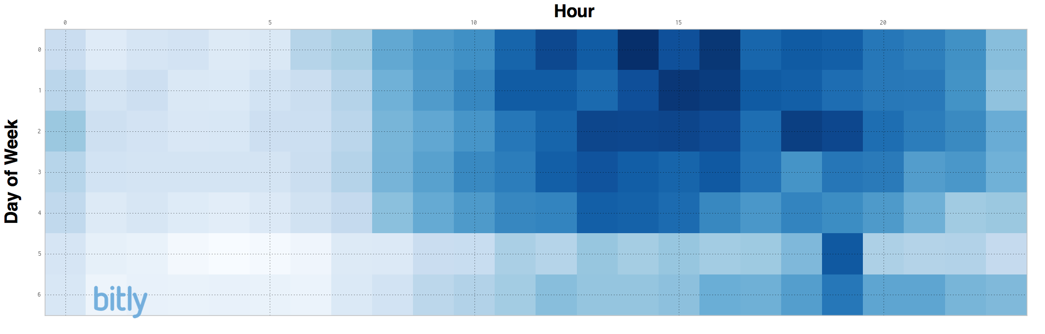 Best Times to Share on Twitter and Facebook for Max Impressions