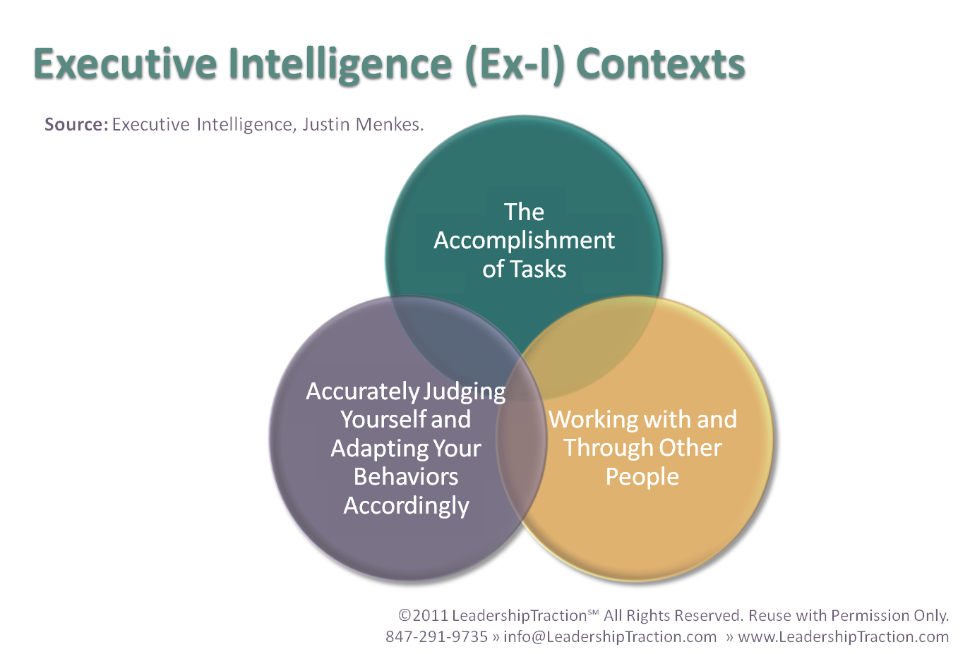 What is Executive Intelligence – An Emerging Discipline