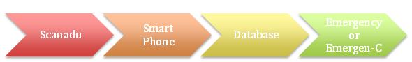 Flow Chart How it works Scanadu