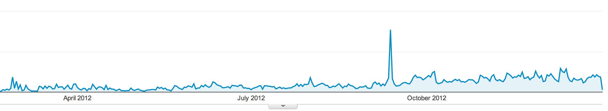 Growth 2012