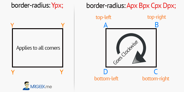 Border Radius Diagram 1