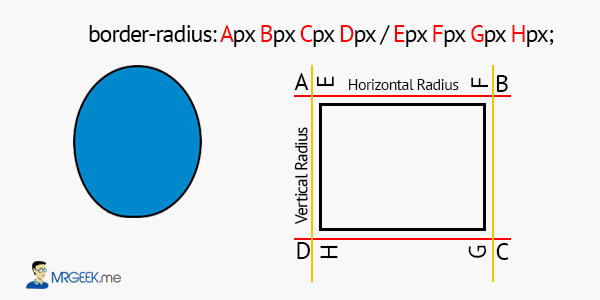 Border Radius Diagram 2