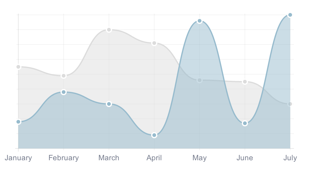 Introducing Chart.js | The HTML5 Charts Library