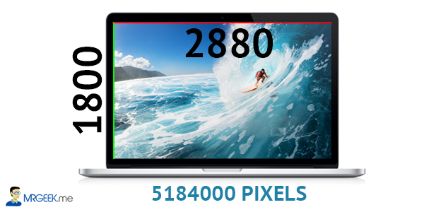 relationship of pixel and resolution