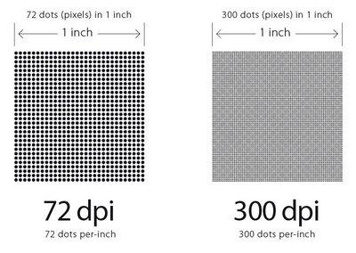relationship between pixels and resolution