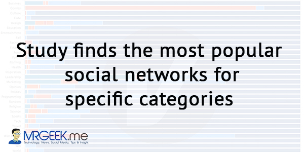 Study finds the most popular social networks for specific categories